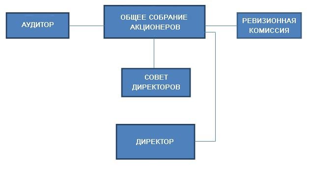 Структура органов управления new